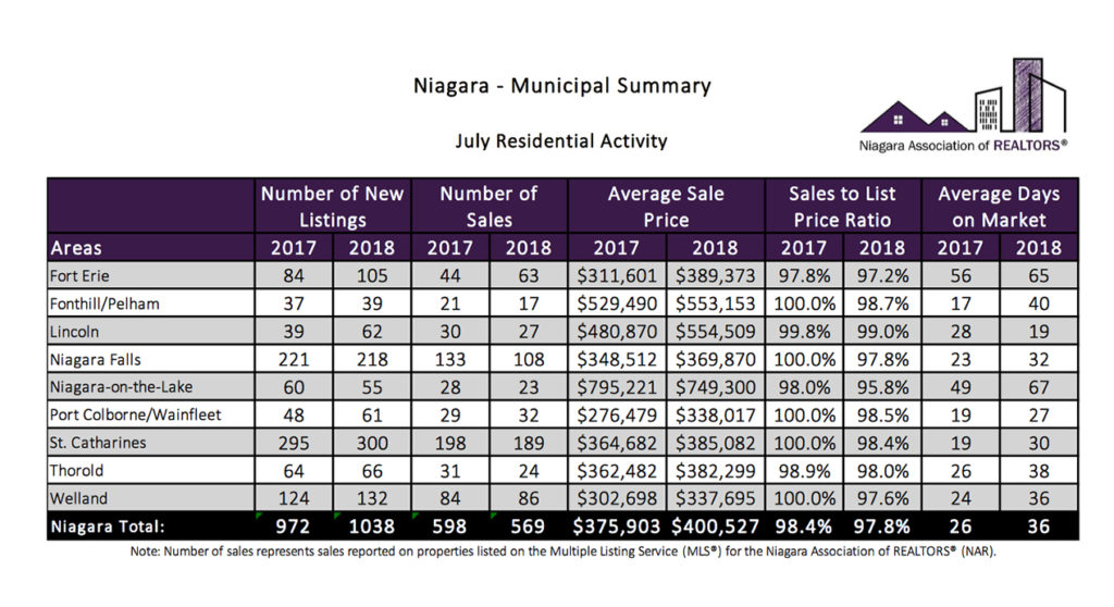 Niagara Association of REALTORS® January 2018 Market Report