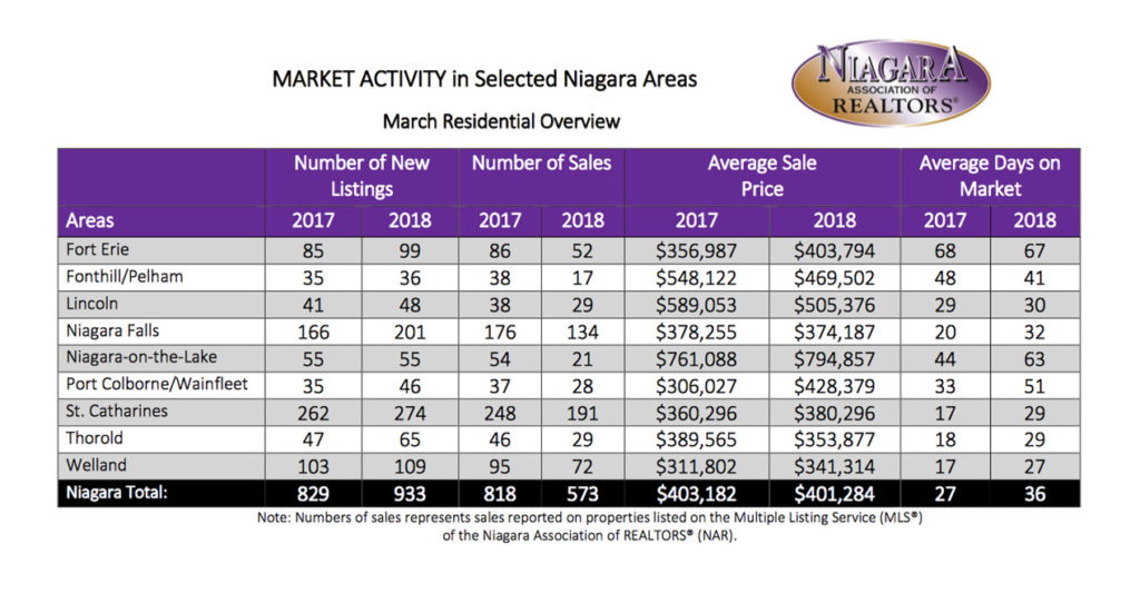 Real Estate Stats St. Catharines, Niagara Falls, Grimsby, Fort Erie, Niagara-on-the-Lake, Fonthill, Welland, Thorold